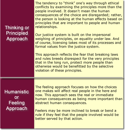 the five approach to ethical thinking We are in the middle of reviewing popular western ethical theories you can use to  debrief a case or ethical dilemma in your class the fairness.
